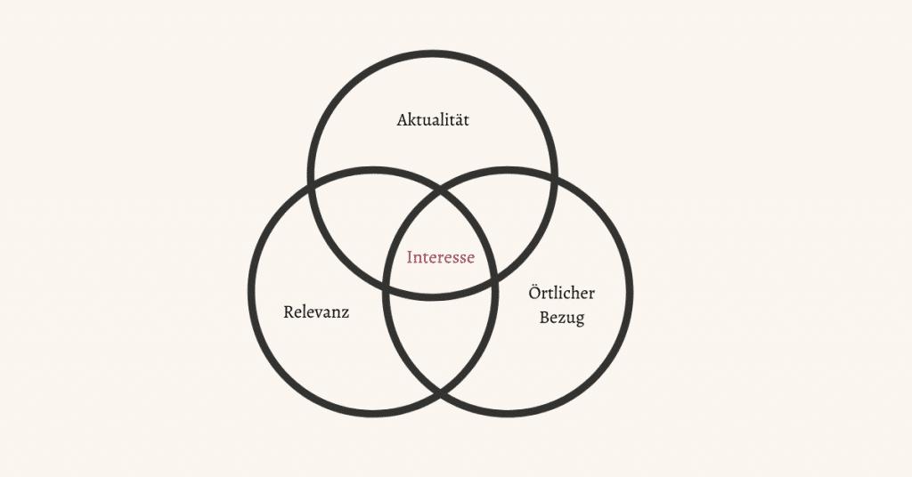 Drei Faktoren für eine erfolgreiche Pressemitteilungen:Aktualität, Relevanz und örtlicher Bezug